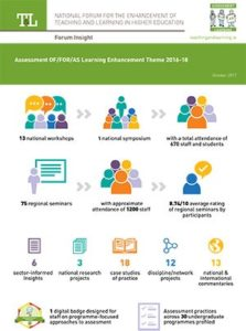 Assessment OF/FOR/AS Learning Enhancement Theme 2016-18