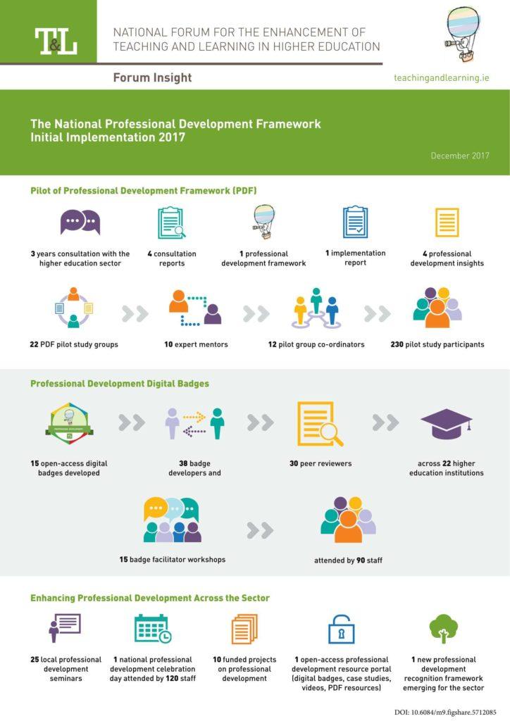 The National Professional Development Framework Initial Implementation 2017