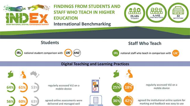 INDEx Findings Infographic: International Benchmarking