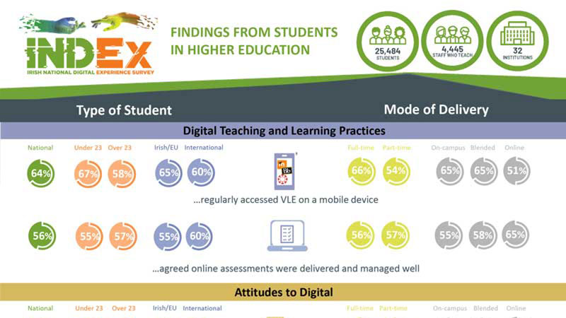 INDEx Findings Infographic: Types of Students