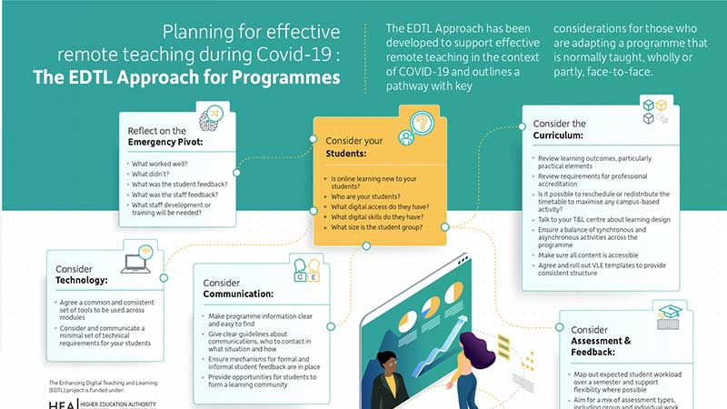 Planning for effective remote teaching during Covid-19 : The EDTL Approach for Programmes