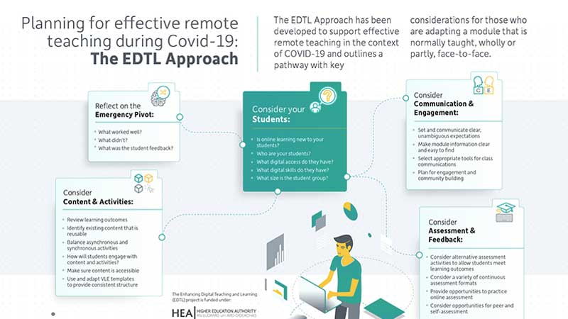 Planning for effective remote teaching during Covid-19: The EDTL Approach