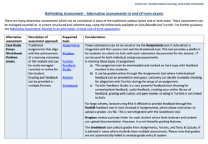 Rethinking Assessment - Alternative assessments to end of term exams