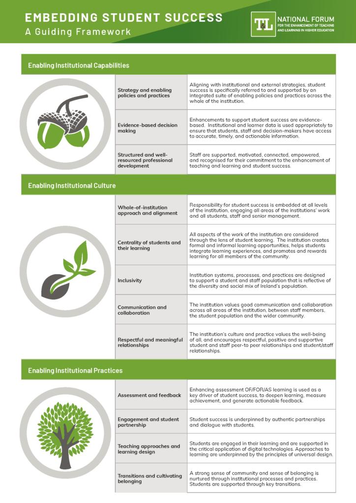Guiding Framework for Embedding Student Success