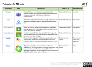 Technology for TBL tools