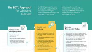 The EDTL Approach for Lab based Modules